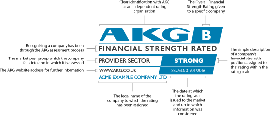 AKG Overall Financial Strength Diagram